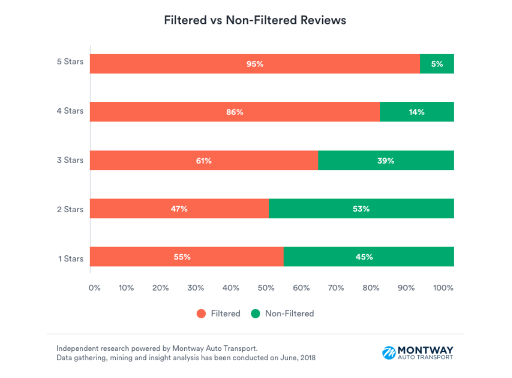 Montway Auto Transport - Yelp Filtered vs. Non-Filtered Reviews
