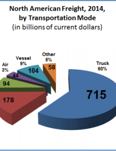 North American freight-by mode 2014 (dot.gov)