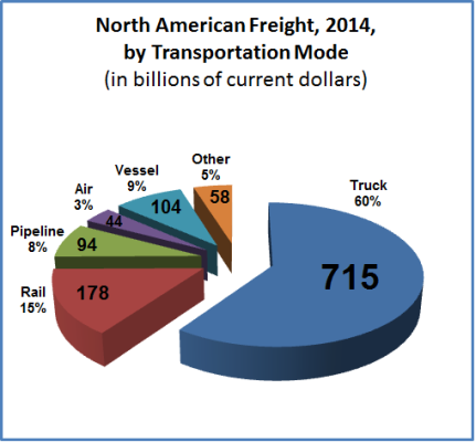 North American freight, by mode 2014 (credit: dot.gov)