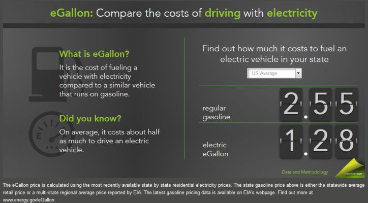 Compare the costs of driving with electricity at energy.gov.